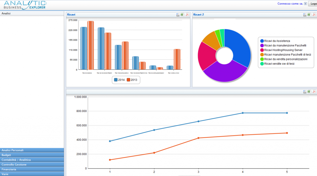 Analytic Business Explorer